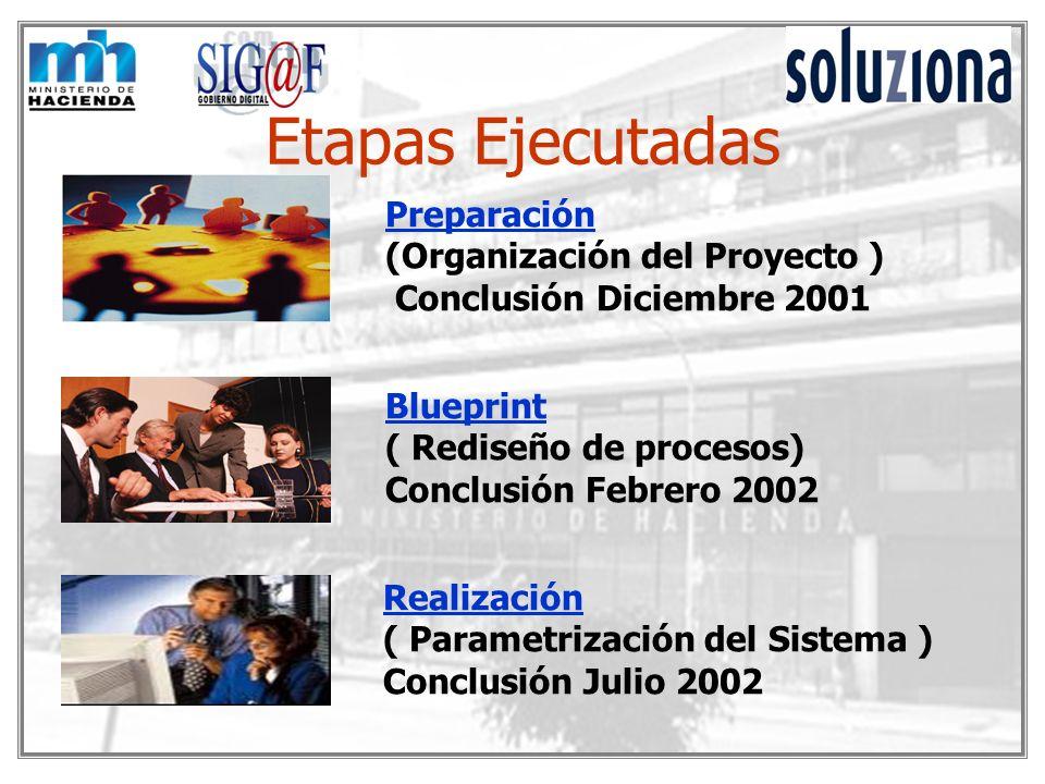 Etapas Ejecutadas Preparación (Organización del Proyecto ) Conclusión Diciembre 2001 Blueprint ( Rediseño de procesos) Conclusión Febrero 2002 Realiza