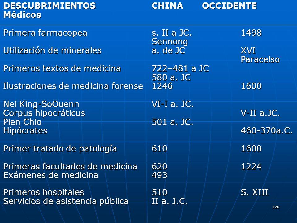 128 DESCUBRIMIENTOS CHINA OCCIDENTE Médicos Primera farmacopea s. II a JC.1498 Primera farmacopea s. II a JC.1498 Sennong Utilización de minerales a.