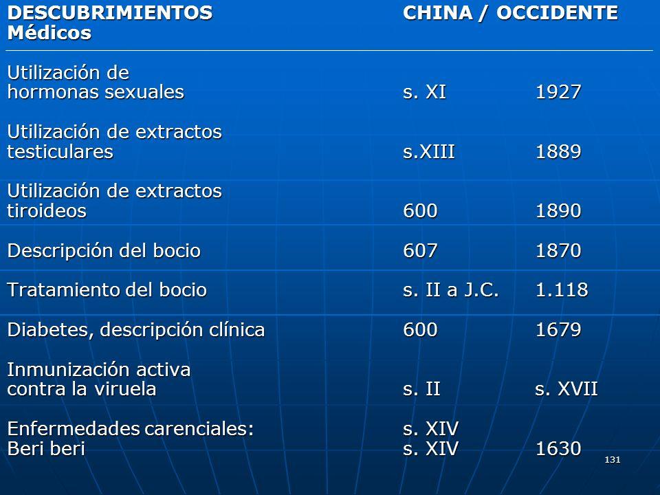 131 DESCUBRIMIENTOS CHINA / OCCIDENTE Médicos Utilización de hormonas sexualess. XI1927 Utilización de extractos testiculares s.XIII1889 Utilización d