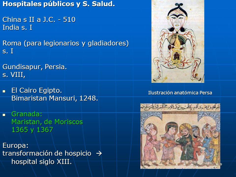 149 Hospitales públicos y S. Salud. China s II a J.C. - 510 India s. I Roma (para legionarios y gladiadores) s. I Gundisapur, Persia. s. VIII, El Cair