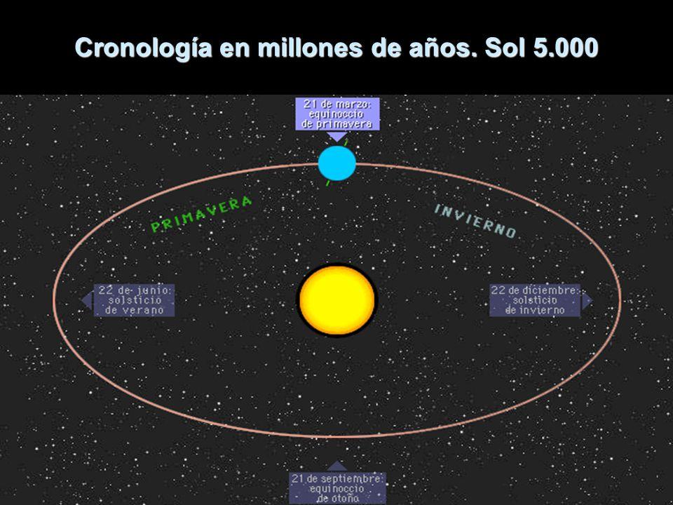 Cronología en millones de años.