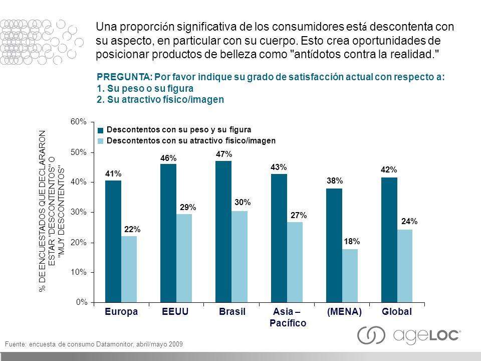 Una proporci ó n significativa de los consumidores est á descontenta con su aspecto, en particular con su cuerpo. Esto crea oportunidades de posiciona