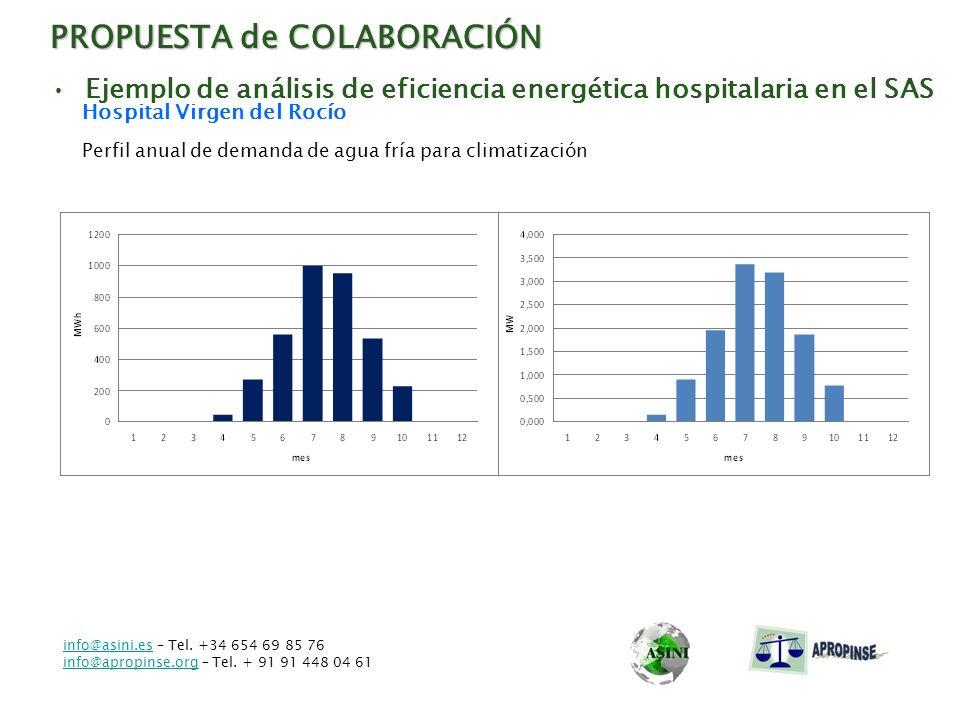 PROPUESTA de COLABORACIÓN Ejemplo de análisis de eficiencia energética hospitalaria en el SAS Hospital Virgen del Rocío Perfil anual de demanda de agu