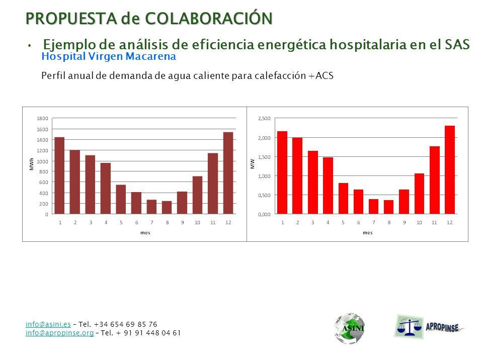 PROPUESTA de COLABORACIÓN Ejemplo de análisis de eficiencia energética hospitalaria en el SAS Hospital Virgen Macarena Perfil anual de demanda de agua