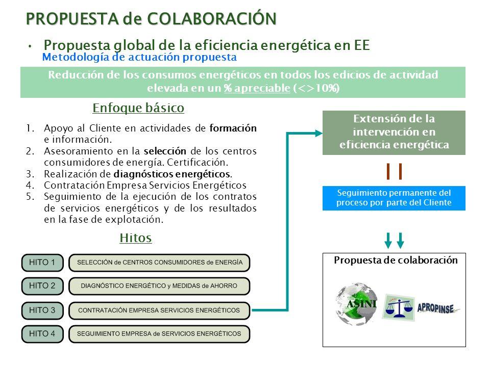 PROPUESTA de COLABORACIÓN Propuesta global de la eficiencia energética en EE 1.Apoyo al Cliente en actividades de formación e información. 2.Asesorami