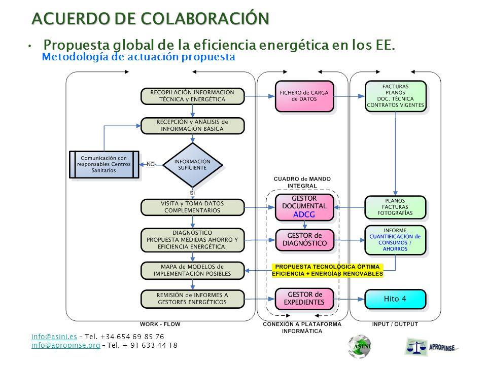 ACUERDO DE COLABORACIÓN Metodología de actuación propuesta Propuesta global de la eficiencia energética en los EE. info@asini.esinfo@asini.es – Tel. +