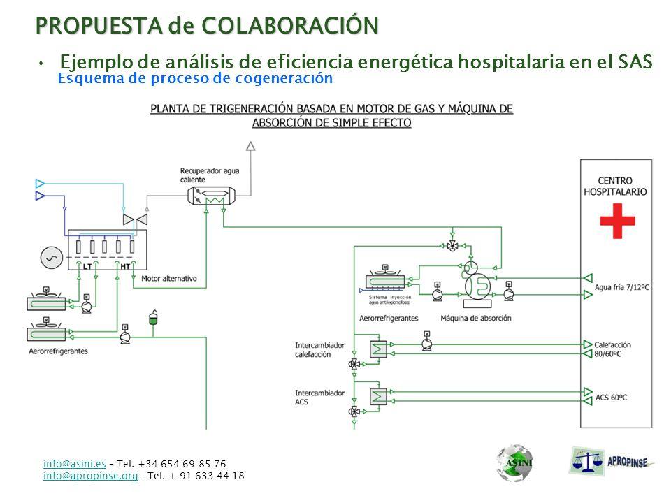 PROPUESTA de COLABORACIÓN Ejemplo de análisis de eficiencia energética hospitalaria en el SAS Esquema de proceso de cogeneración info@asini.esinfo@asi