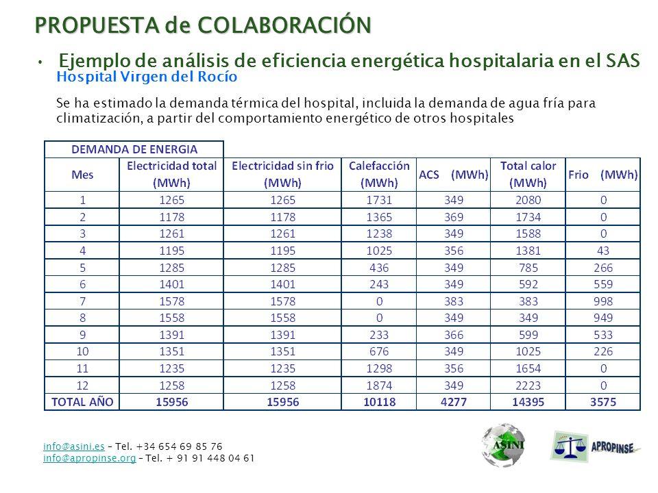 PROPUESTA de COLABORACIÓN Ejemplo de análisis de eficiencia energética hospitalaria en el SAS Hospital Virgen del Rocío Se ha estimado la demanda térm