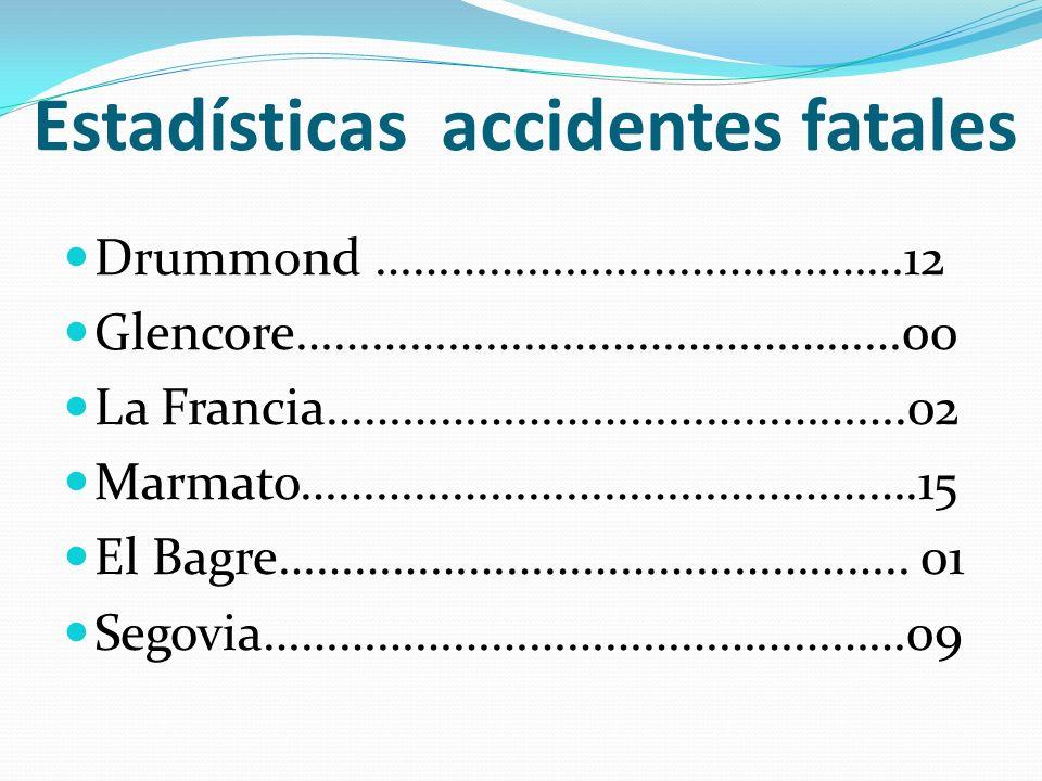 Estadísticas accidentes fatales Drummond ……………………………………12 Glencore…………………………………………00 La Francia……………………………………….02 Marmato………………………………………….15 El Bagre…