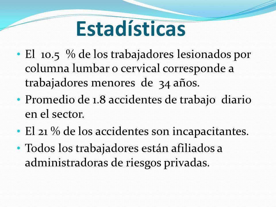 Estadísticas El 10.5 % de los trabajadores lesionados por columna lumbar o cervical corresponde a trabajadores menores de 34 años. Promedio de 1.8 acc