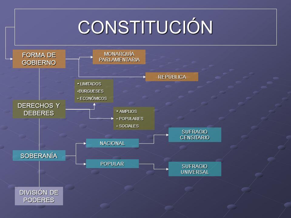 CONSTITUCIÓN FORMA DE GOBIERNO DIVISIÓN DE PODERES DERECHOS Y DEBERES SOBERANÍA MONARQUÍA PARLAMENTARIA REPÚBLICA LIMITADOS LIMITADOS BURGUESESBURGUESES ECONÓMICOS ECONÓMICOS AMPLIOS AMPLIOS POPULARES POPULARES SOCIALES SOCIALES NACIONAL POPULAR SUFRAGIO CENSITARIO SUFRAGIO UNIVERSAL
