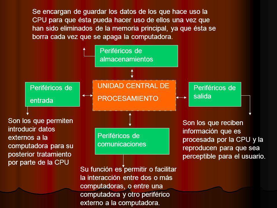 UNIDAD CENTRAL DE PROCESAMIENTO Periféricos de entrada Periféricos de salida Periféricos de almacenamientos Periféricos de comunicaciones Se encargan
