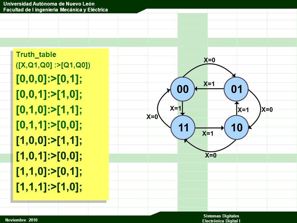Universidad Autónoma de Nuevo León Facultad de Ingeniería Mecánica y Eléctrica Noviembre 2010 Sistemas Digitales Electrónica Digital I Universidad Autónoma de Nuevo León Facultad de I ingeniería Mecánica y Eléctrica Truth_table ([X,Q1,Q0] :>[Q1,Q0]) [0,0,0]:>[0,1]; [0,0,1]:>[1,0]; [0,1,0]:>[1,1]; [0,1,1]:>[0,0]; [1,0,0]:>[1,1]; [1,0,1]:>[0,0]; [1,1,0]:>[0,1]; [1,1,1]:>[1,0]; Truth_table ([X,Q1,Q0] :>[Q1,Q0]) [0,0,0]:>[0,1]; [0,0,1]:>[1,0]; [0,1,0]:>[1,1]; [0,1,1]:>[0,0]; [1,0,0]:>[1,1]; [1,0,1]:>[0,0]; [1,1,0]:>[0,1]; [1,1,1]:>[1,0];