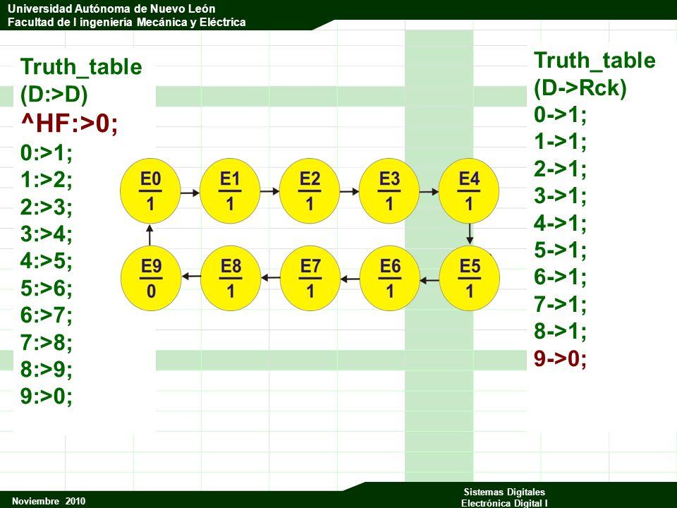 Universidad Autónoma de Nuevo León Facultad de Ingeniería Mecánica y Eléctrica Noviembre 2010 Sistemas Digitales Electrónica Digital I Universidad Autónoma de Nuevo León Facultad de I ingeniería Mecánica y Eléctrica Truth_table (D:>D) ^HF:>0; 0:>1; 1:>2; 2:>3; 3:>4; 4:>5; 5:>6; 6:>7; 7:>8; 8:>9; 9:>0; Truth_table (D->Rck) 0->1; 1->1; 2->1; 3->1; 4->1; 5->1; 6->1; 7->1; 8->1; 9->0;