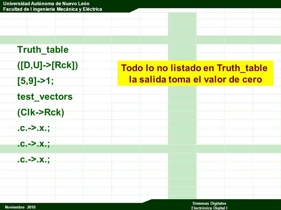 Universidad Autónoma de Nuevo León Facultad de Ingeniería Mecánica y Eléctrica Noviembre 2010 Sistemas Digitales Electrónica Digital I Universidad Autónoma de Nuevo León Facultad de I ingeniería Mecánica y Eléctrica Truth_table ([D,U]->[Rck]) [5,9]->1; test_vectors (Clk->Rck).c.->.x.; Todo lo no listado en Truth_table la salida toma el valor de cero