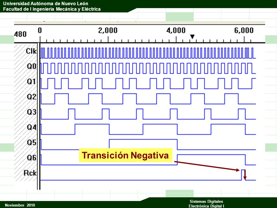 Universidad Autónoma de Nuevo León Facultad de Ingeniería Mecánica y Eléctrica Noviembre 2010 Sistemas Digitales Electrónica Digital I Universidad Autónoma de Nuevo León Facultad de I ingeniería Mecánica y Eléctrica Transición Negativa
