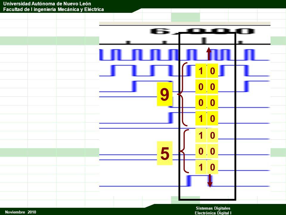 Universidad Autónoma de Nuevo León Facultad de Ingeniería Mecánica y Eléctrica Noviembre 2010 Sistemas Digitales Electrónica Digital I Universidad Autónoma de Nuevo León Facultad de I ingeniería Mecánica y Eléctrica 1 0 0 1 1 0 1 5 9 0 0 0 0 0 0 0