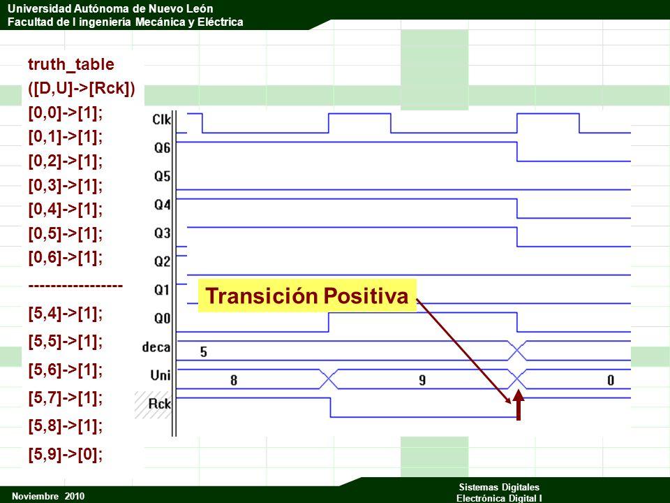 Universidad Autónoma de Nuevo León Facultad de Ingeniería Mecánica y Eléctrica Noviembre 2010 Sistemas Digitales Electrónica Digital I Universidad Autónoma de Nuevo León Facultad de I ingeniería Mecánica y Eléctrica truth_table ([D,U]->[Rck]) [0,0]->[1]; [0,1]->[1]; [0,2]->[1]; [0,3]->[1]; [0,4]->[1]; [0,5]->[1]; [0,6]->[1]; ----------------- [5,4]->[1]; [5,5]->[1]; [5,6]->[1]; [5,7]->[1]; [5,8]->[1]; [5,9]->[0]; Transición Positiva