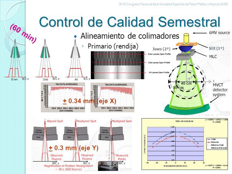 XVII Congreso Nacional de la Sociedad Española de Física Médica (Alicante 2009) Control de Calidad Semestral x y z 40 cm 85 cm Jaws (2º) Slit (1º) Alineamiento de colimadores Secundario (mordaza) Terciario (MLC) 0º láminas 27-28 31-32 180º láminas 27-28 D1=D2 Divergencia: + 0.5º + 0.5 mm (eje Y) Simetría mordazas < 0.5 mm (eje Y) + 0.50º + 1.5 mm (eje X) (30 min)