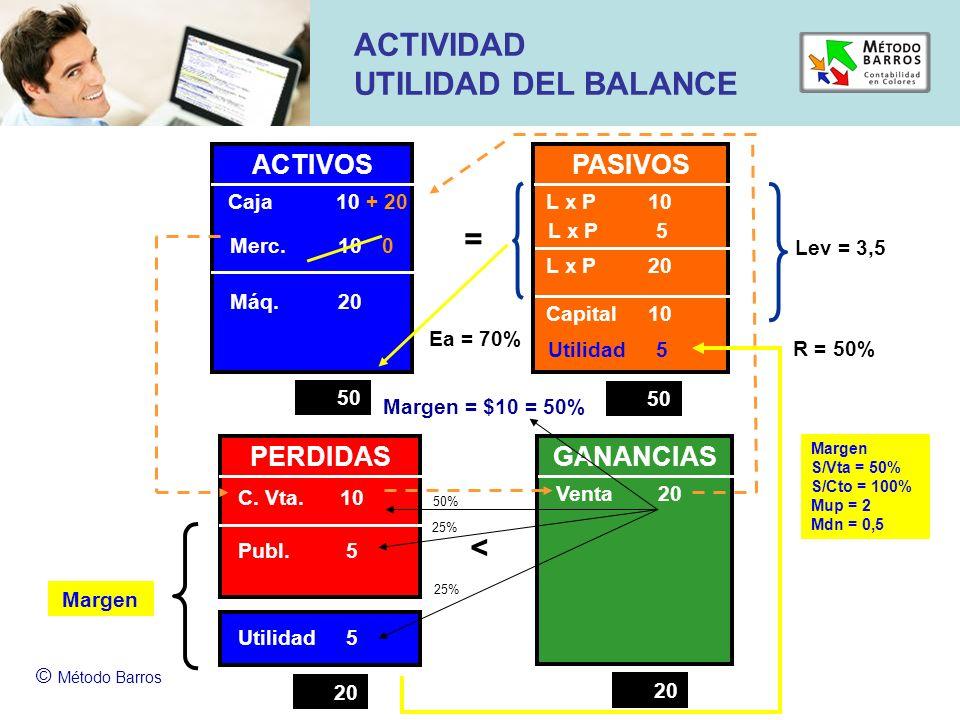 Margen © Método Barros ACTIVIDAD UTILIDAD DEL BALANCE ACTIVOS PASIVOS Capital 10 = Merc. 10 0 L x P 10 L x P 20 PERDIDASGANANCIAS < C. Vta. 10 Publ. 5
