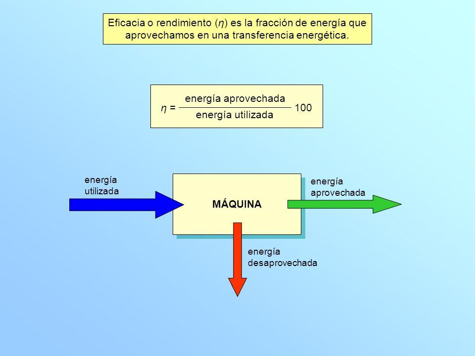 Eficacia o rendimiento (η) es la fracción de energía que aprovechamos en una transferencia energética. energía aprovechada energía utilizada 100 η = M