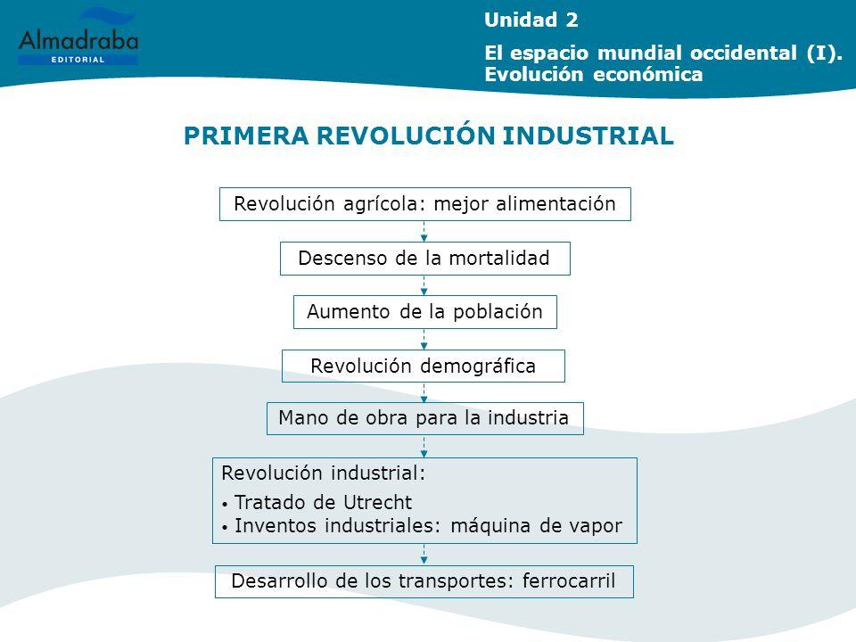 PRIMERA REVOLUCIÓN INDUSTRIAL Unidad 2 El espacio mundial occidental (I). Evolución económica Revolución agrícola: mejor alimentación Descenso de la m