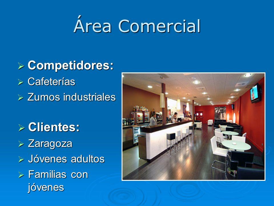 Área Comercial Competidores: Competidores: Cafeterías Cafeterías Zumos industriales Zumos industriales Clientes: Clientes: Zaragoza Zaragoza Jóvenes a