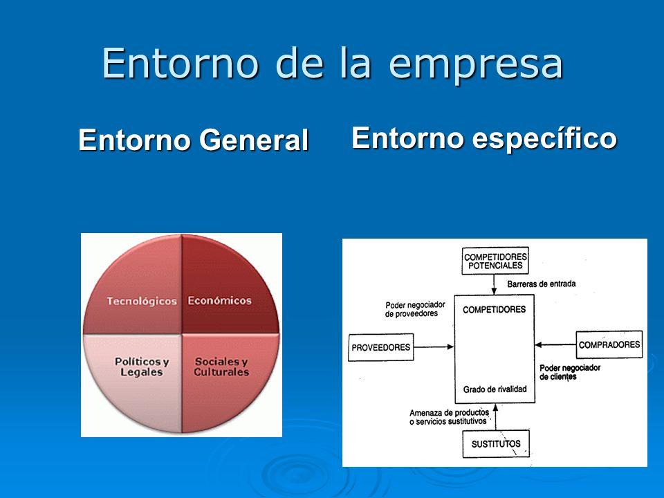 Entorno de la empresa Entorno General Entorno específico