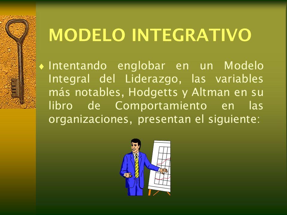 LIDER -Competencia -capacidad para Recompensar -influencia en la Administración superior AMBIENTE DE TRABAJO -Naturaleza del trabajo -Tamaño del grupo de trabajo -Ambiente de la -organización SUBORDINADOS -Valores - Percepción del líder -Homogeneidad del grupo de trabajo Modelos integrativos del liderazgo