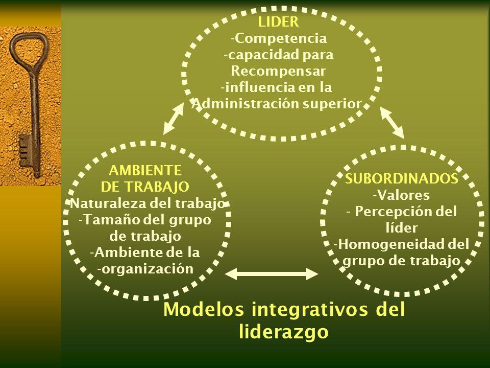 LIDER -Competencia -capacidad para Recompensar -influencia en la Administración superior AMBIENTE DE TRABAJO -Naturaleza del trabajo -Tamaño del grupo