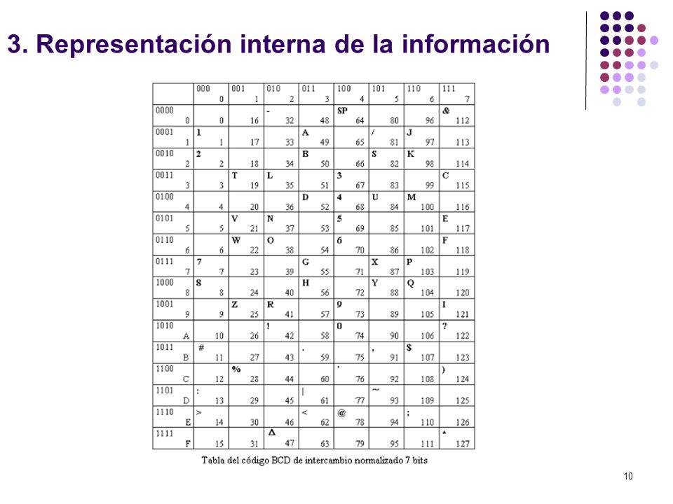 10 3. Representación interna de la información