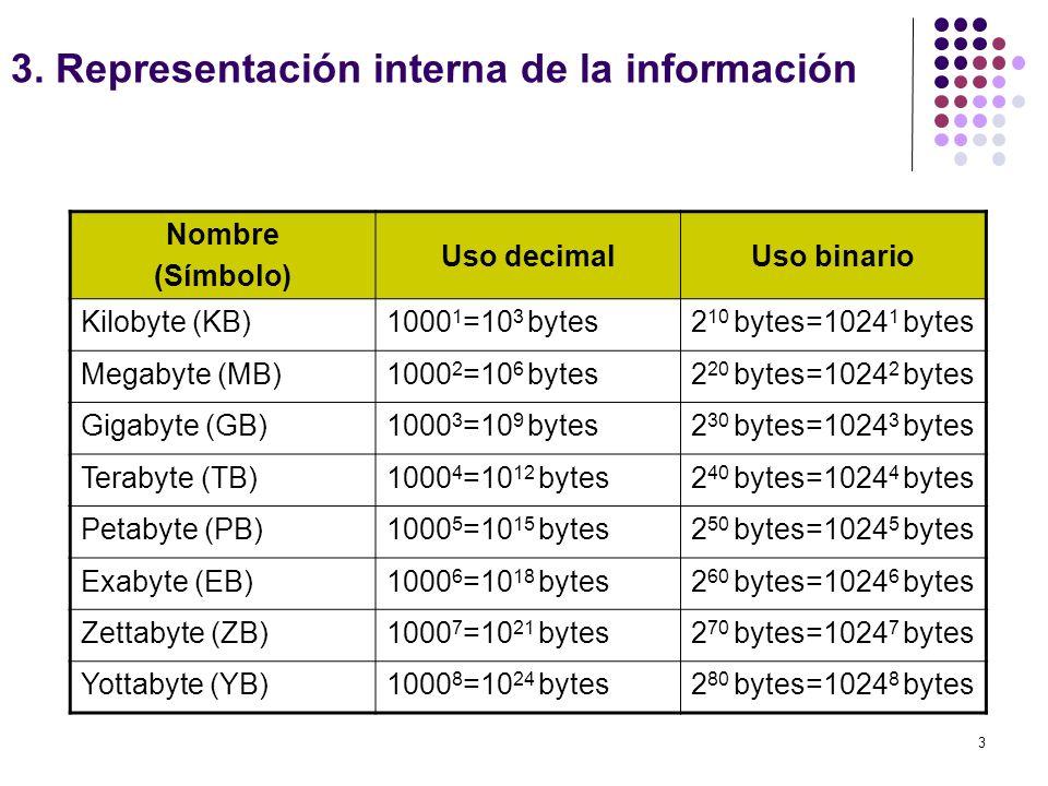 3 Nombre (Símbolo) Uso decimalUso binario Kilobyte (KB)1000 1 =10 3 bytes2 10 bytes=1024 1 bytes Megabyte (MB)1000 2 =10 6 bytes2 20 bytes=1024 2 byte