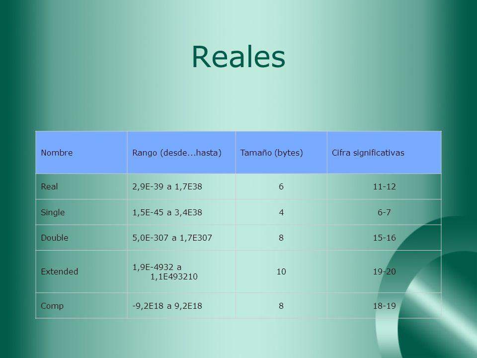 Reales NombreRango (desde...hasta)Tamaño (bytes)Cifra significativas Real2,9E-39 a 1,7E38611-12 Single1,5E-45 a 3,4E3846-7 Double5,0E-307 a 1,7E307815