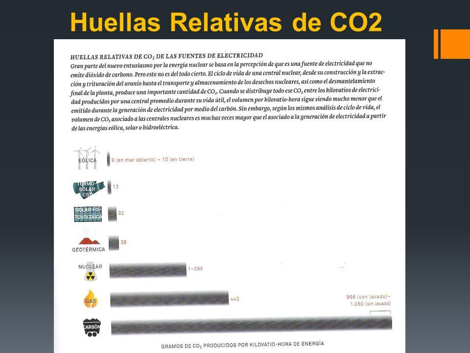 Huellas Relativas de CO2 CADA DIA LANZAMOS 90 MILLONES DE TONELADAS DE CO2 A LA ATMOSFERA