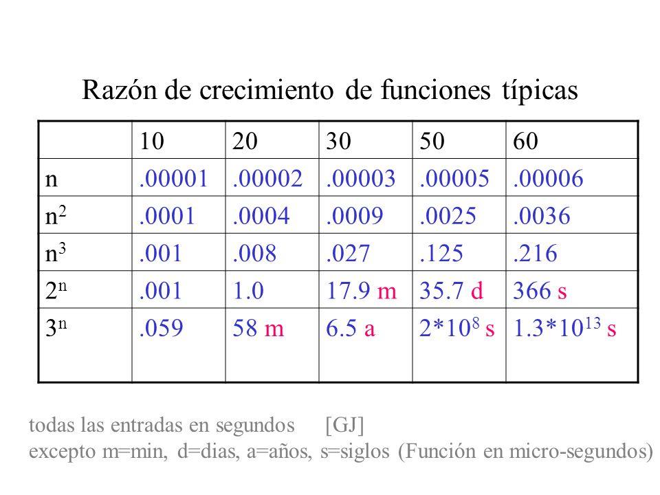 Razón de crecimiento de funciones típicas 1020305060 n.00001.00002.00003.00005.00006 n2n2.0001.0004.0009.0025.0036 n3n3.001.008.027.125.216 2n2n.0011.