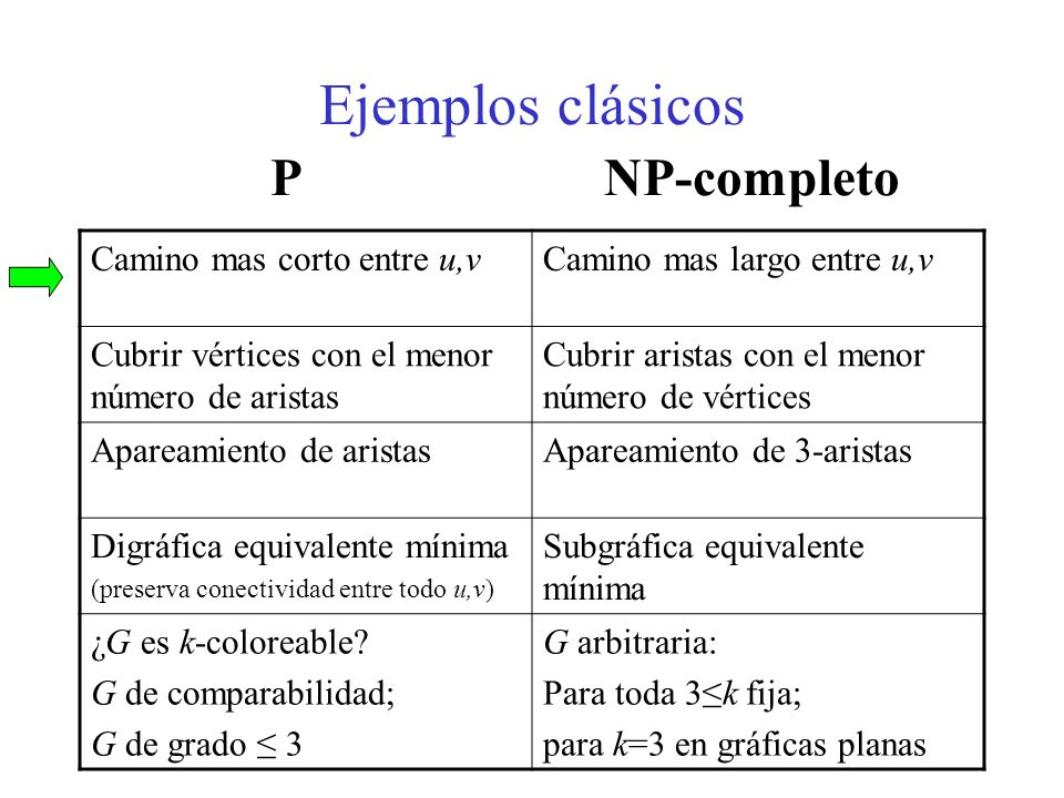 Ejemplos clásicos P NP-completo Camino mas corto entre u,vCamino mas largo entre u,v Cubrir vértices con el menor número de aristas Cubrir aristas con