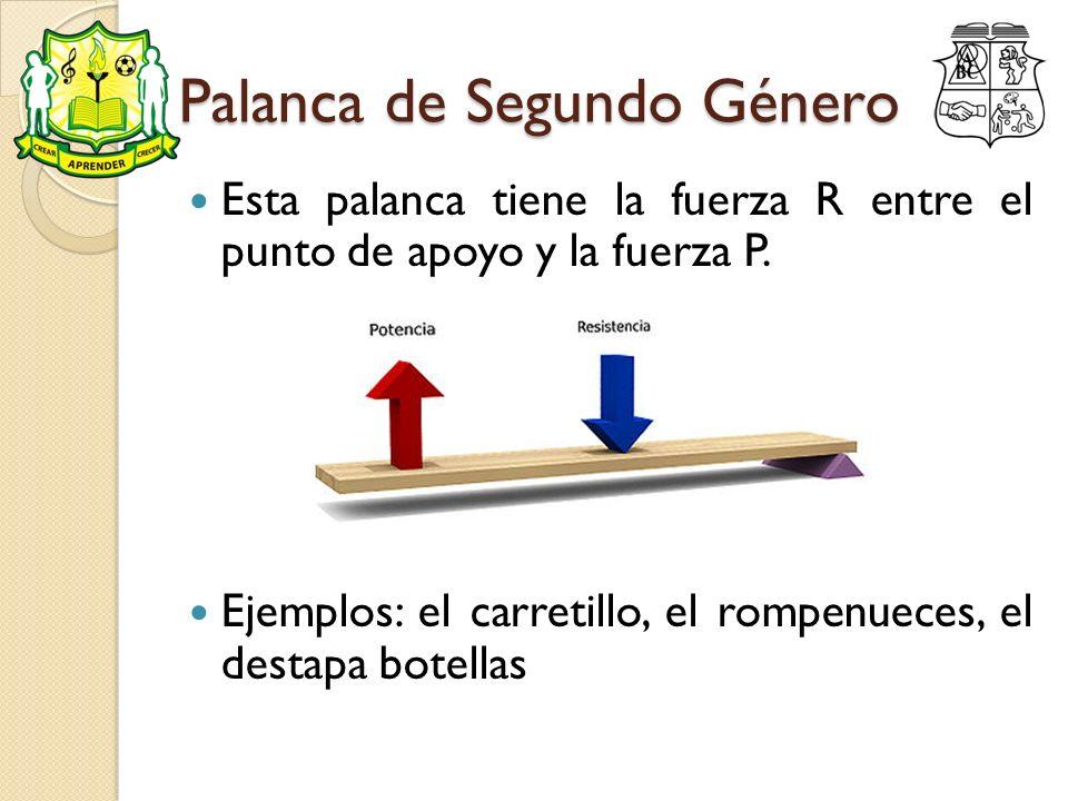 Palanca de Segundo Género Esta palanca tiene la fuerza R entre el punto de apoyo y la fuerza P. Ejemplos: el carretillo, el rompenueces, el destapa bo