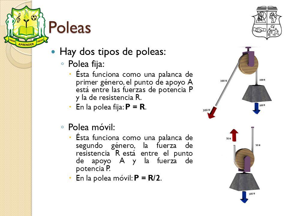 Poleas Hay dos tipos de poleas: Polea fija: Ésta funciona como una palanca de primer género, el punto de apoyo A está entre las fuerzas de potencia P