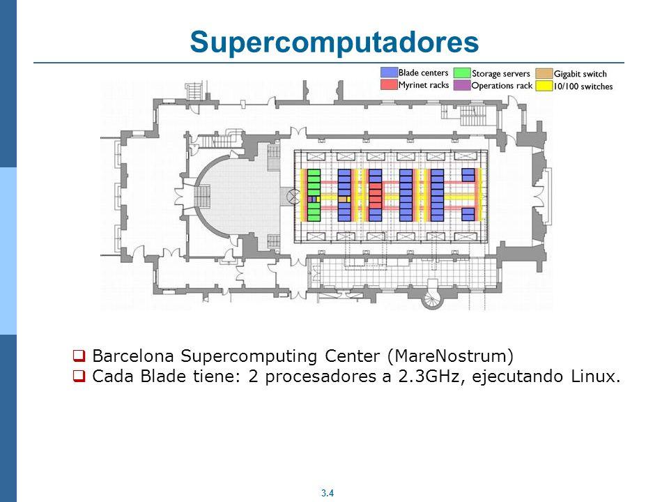 3.5 Supercomputadores Requerimientos: Es un sistema de High Performance Computing (HPC) Muchos usuarios Muchos trabajos enviados a ejecutar Ejecución interactiva : Para desarrollar código pero no es la misión principal de un Supercomputador Ejecución Batch (la mayoría) Aplicaciones paralelas (sinó para que 10K procesadores?).