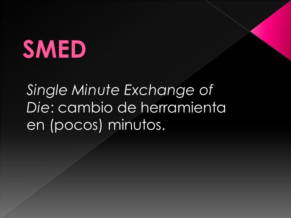 Single Minute Exchange of Die: cambio de herramienta en (pocos) minutos.