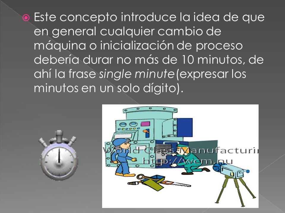 Este concepto introduce la idea de que en general cualquier cambio de máquina o inicialización de proceso debería durar no más de 10 minutos, de ahí l