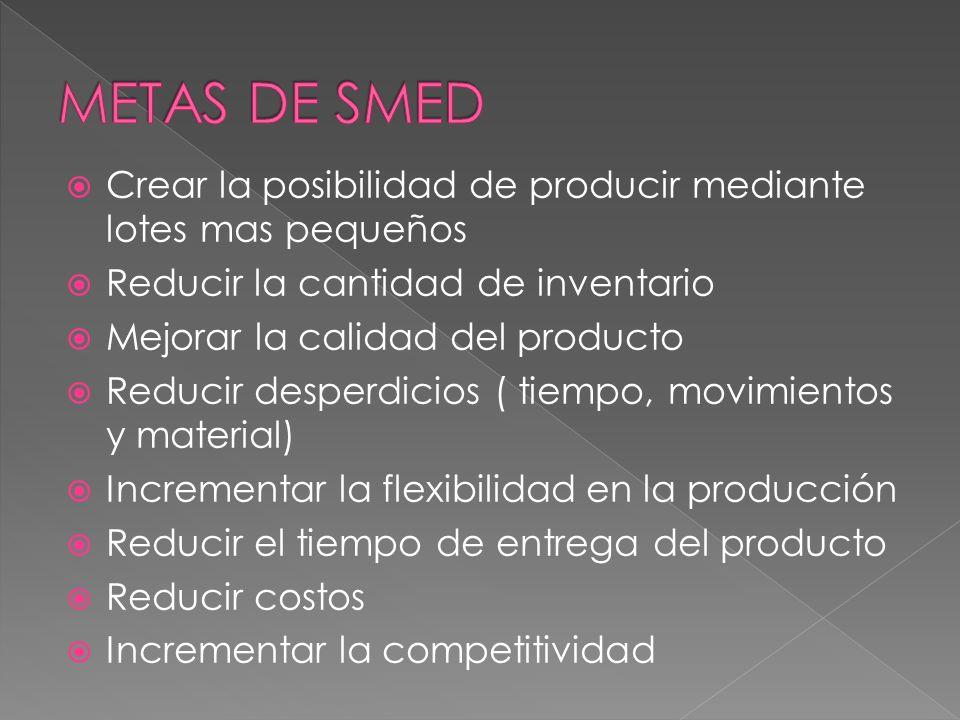 Crear la posibilidad de producir mediante lotes mas pequeños Reducir la cantidad de inventario Mejorar la calidad del producto Reducir desperdicios (