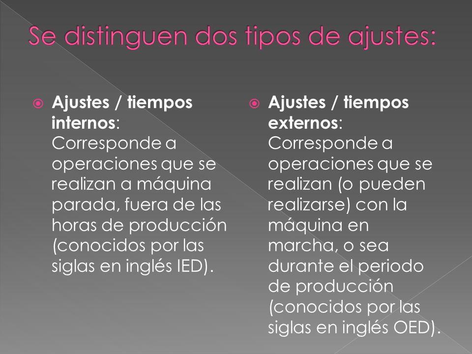 Ajustes / tiempos internos : Corresponde a operaciones que se realizan a máquina parada, fuera de las horas de producción (conocidos por las siglas en