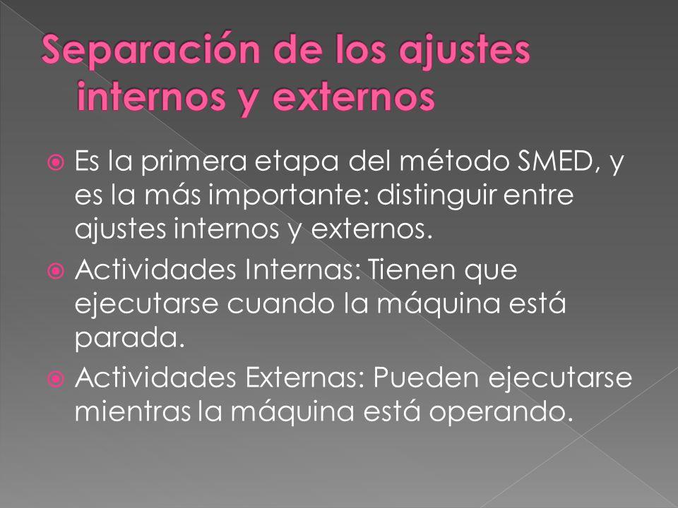 Es la primera etapa del método SMED, y es la más importante: distinguir entre ajustes internos y externos. Actividades Internas: Tienen que ejecutarse