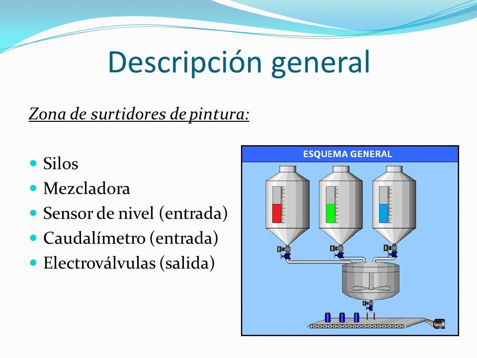 Descripción general Zona de surtidores de pintura: Silos Mezcladora Sensor de nivel (entrada) Caudalímetro (entrada) Electroválvulas (salida)