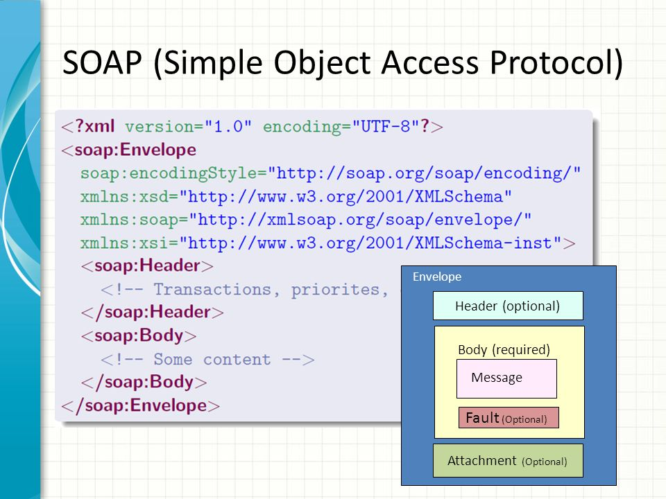 SOAP (Simple Object Access Protocol) Envelope Header (optional) Body (required) Message Fault (Optional) Attachment (Optional)