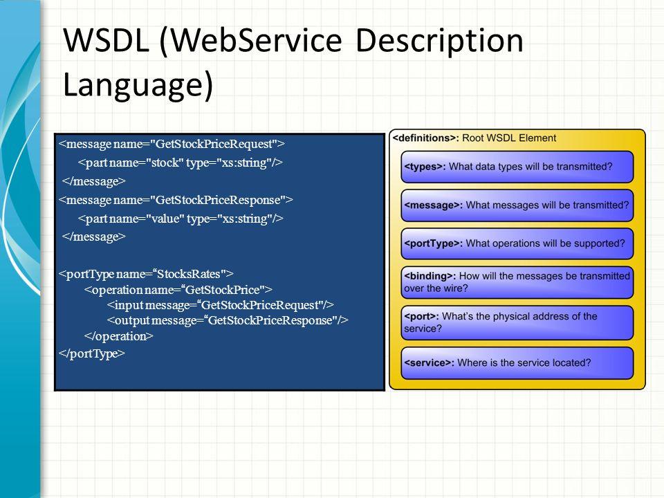 WSDL (WebService Description Language)
