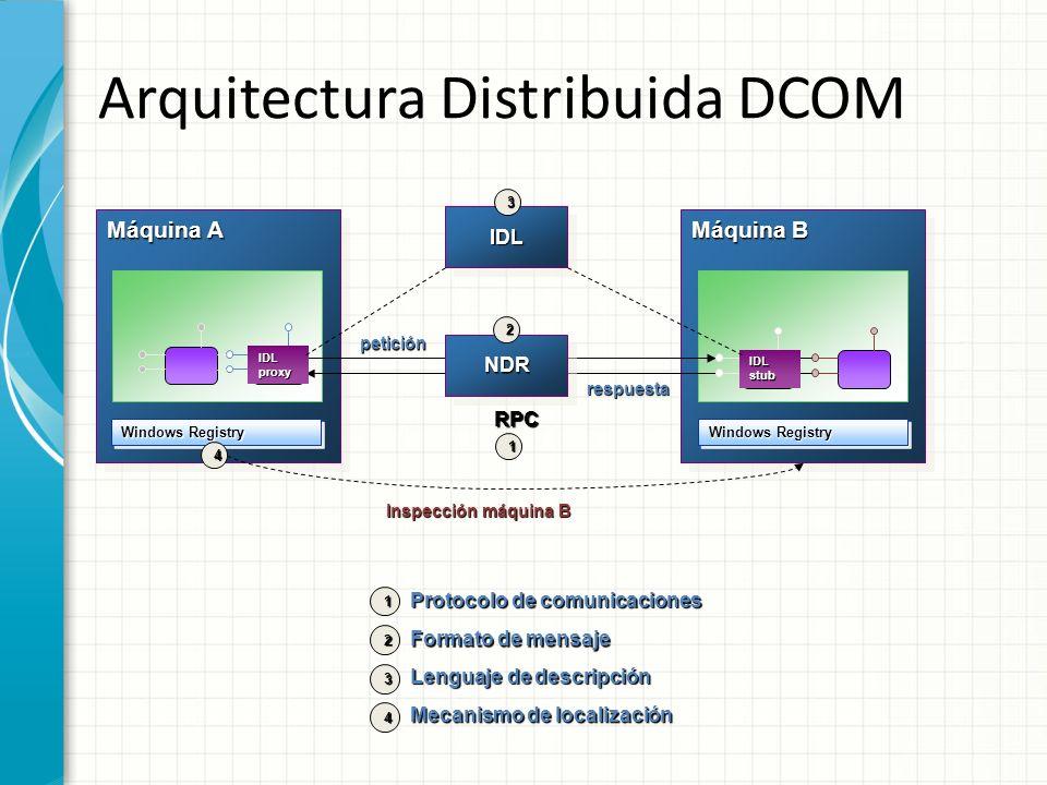 Arquitectura Distribuida DCOM Máquina A RPC Máquina B NDRNDR Windows Registry IDL proxy IDL stub Inspección máquina B 1 2 Protocolo de comunicaciones Formato de mensaje Lenguaje de descripción 3 Mecanismo de localización 4 2 1 4 IDLIDL 3 petición respuesta