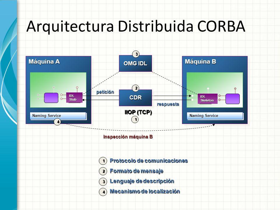 Arquitectura Distribuida CORBA Máquina A IIOP (TCP) Máquina B CDRCDR Naming Service IDL Stub IDL Skeleton Inspección máquina B 2 1 4 OMG IDL 3 petició