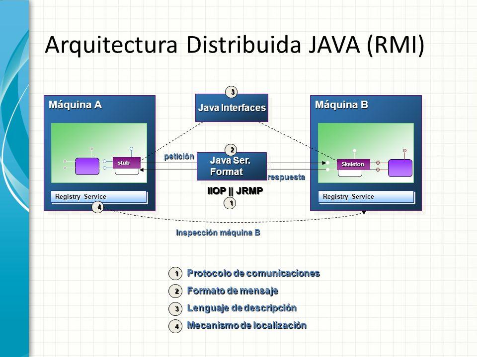 Arquitectura Distribuida JAVA (RMI) Máquina A IIOP || JRMP Máquina B Java Ser. Format Format Registry Service stub Skeleton Inspección máquina B 2 1 4